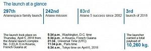 Mission success: Flight VA242 orbits DSN-1/Superbird-8 for SKY Perfect JSAT and HYLAS 4 for Avanti Communications