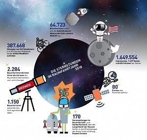 Fazit für ein erfolgreiches Raumfahrtjahr