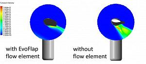 Schnittansicht des Rotorblatts mit der Strömung, welche die verringerte Turbulenzintensität mit EvoFlap zeigt